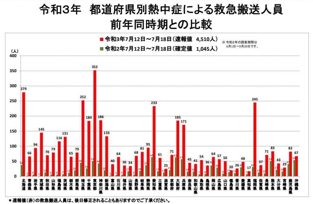 令和3年 都道府県別熱中症による救急搬送人員前年同時期との比較